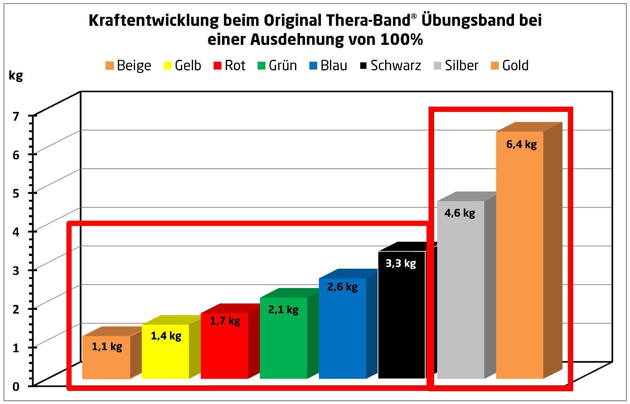 Expander in RV-Tasche Thera-Band Übungsband 2,5 m Widerstandsband gelb//leicht